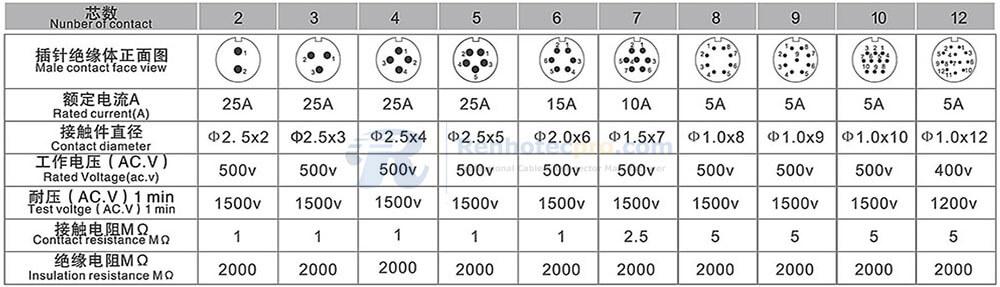 RA20 Series Contact Arrangment