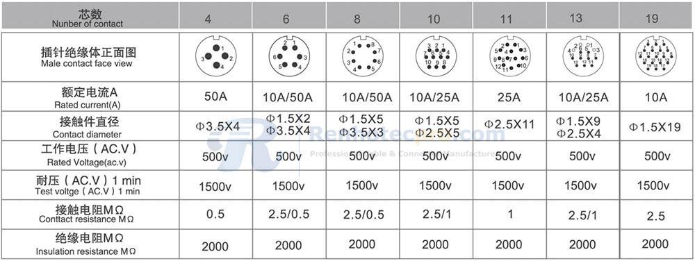 RA32 Series Contact Arrangment