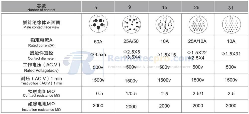 RA40 Series Contact Arrangment