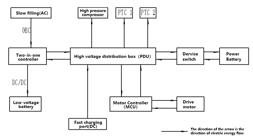 New energy electric vehicle high-voltage system connection relationship
