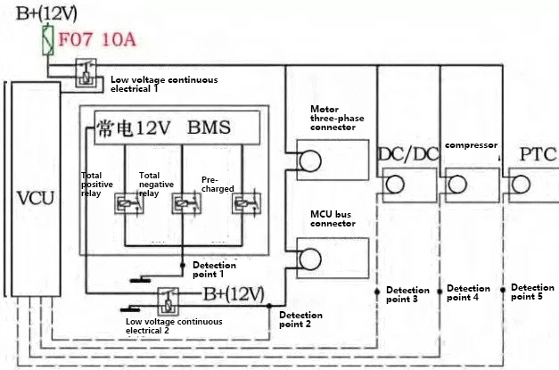 Design scheme of high voltage interlock