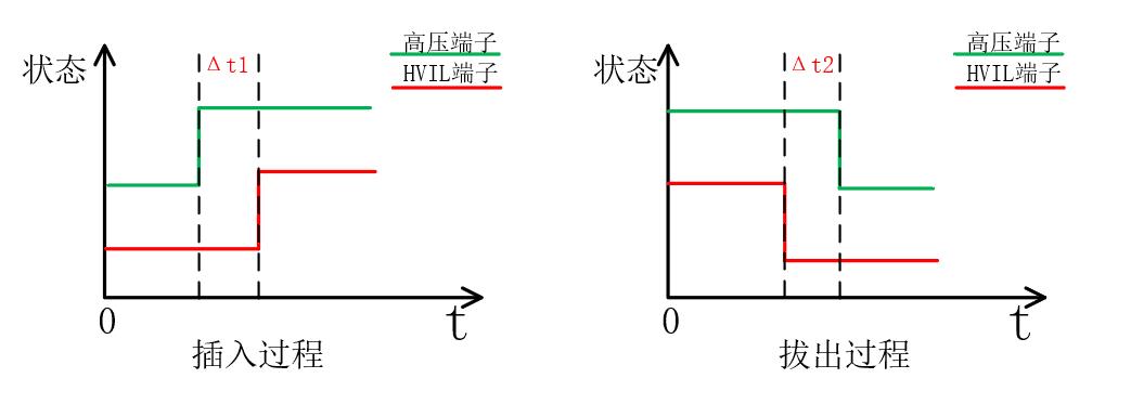high-voltage maintenance