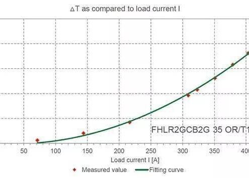 Current-temperature-rise-curve
